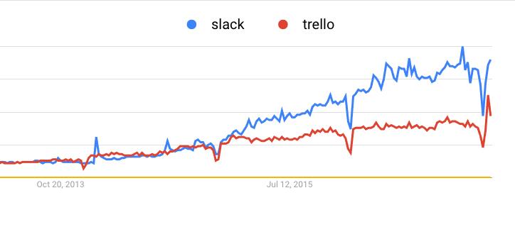 Trello vs Slack search term graph